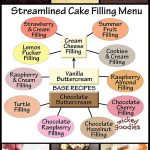 Birthday Cake Flavor Ideas Layer Cake Filling Recipes Cakes Cake Decorating Cake Fillings