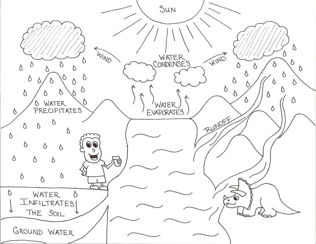 Water Cycle Coloring Page Coloring Pages Watercle Coloring Page For Kindergarten Pages Kids