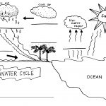Water Cycle Coloring Page Simple Water Cycle Diagram 2018 World Of Diagrams