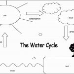 Water Cycle Coloring Page Water Cycle Coloring Page Marvelous Water Cycle For Kids Coloring